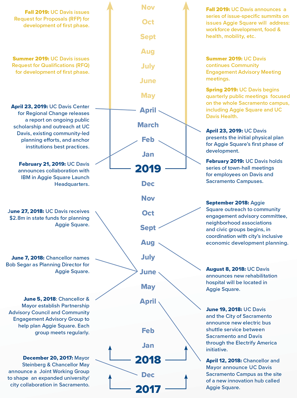 Planning and Public Outreach Timeline